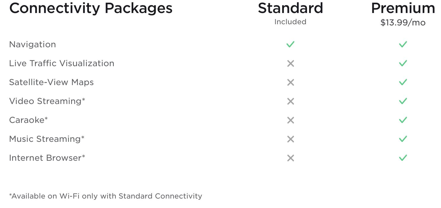 Tesla premium connectivity package info
